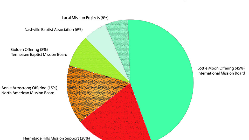 /images/r/mon_of-missions_giv-pie-chart/c960x540g0-263-4484-2787/mon_of-missions_giv-pie-chart.jpg